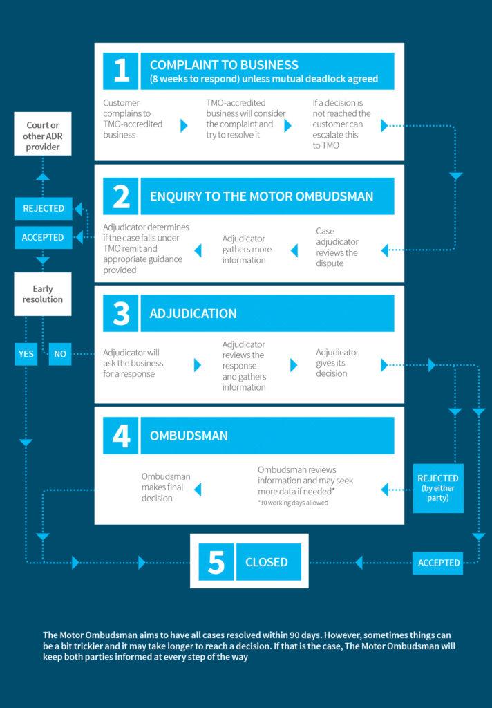 the-motor-ombudsman-complaints-process